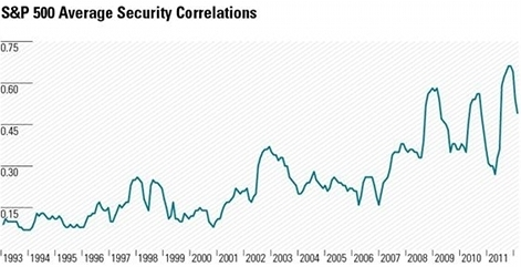 S&P 500 Member Correlations over time